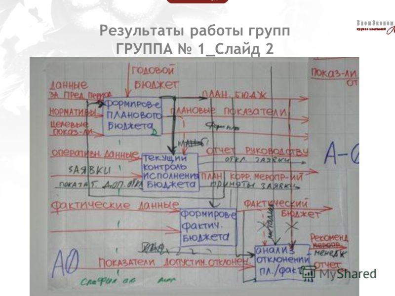 Результаты работы групп ГРУППА 1_Слайд 2