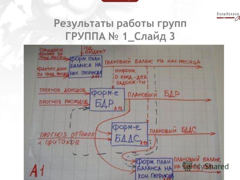 Результаты работы групп ГРУППА 1_Слайд 3