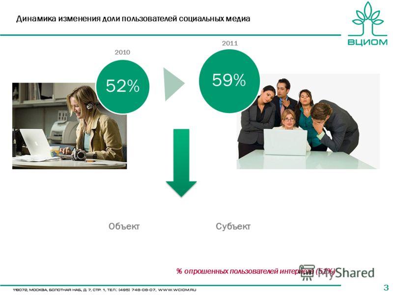 33 Динамика изменения доли пользователей социальных медиа 52% 59% 2010 2011 ОбъектСубъект % опрошенных пользователей интернета (51%)