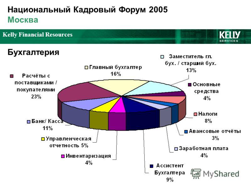 Kelly Financial Resources Национальный Кадровый Форум 2005 Москва Бухгалтерия