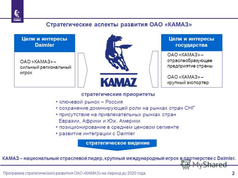 Стратегические аспекты развития ОАО «КАМАЗ» ОАО «КАМАЗ» – сильный региональный игрок Цели и интересы Daimler ОАО «КАМАЗ» – отраслеобразующее предприятие страны ОАО «КАМАЗ» – крупный экспортер Цели и интересы государства КАМАЗ – национальный отраслево