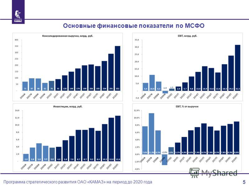 5 Основные финансовые показатели по МСФО Программа стратегического развития ОАО «КАМАЗ» на период до 2020 года