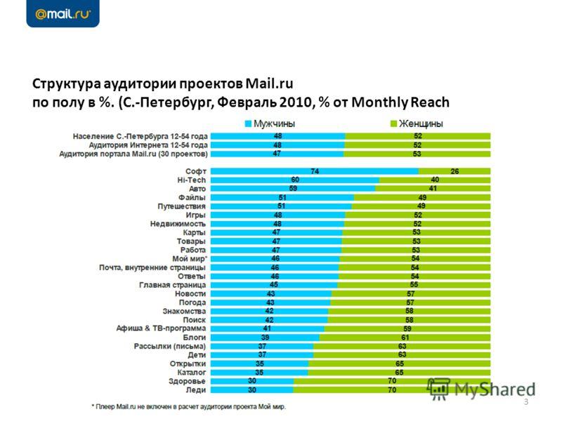Структура аудитории проектов Mail.ru по полу в %. (С.-Петербург, Февраль 2010, % от Monthly Reach 3