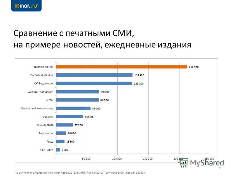 Сравнение с печатными СМИ, на примере новостей, ежедневные издания 9 По данным исследования Web Index Report 201003 //NRS-Россия-2010/1, сентябрь 2009 - февраль 2010 г.