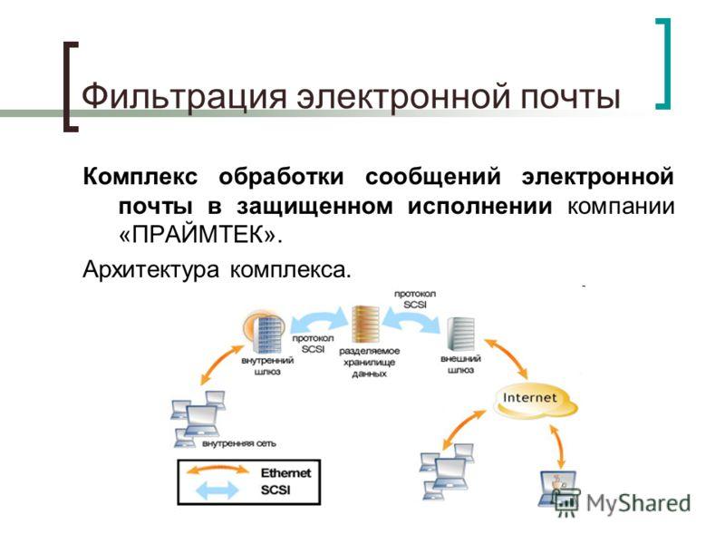 Фильтрация электронной почты Комплекс обработки сообщений электронной почты в защищенном исполнении компании «ПРАЙМТЕК». Архитектура комплекса.