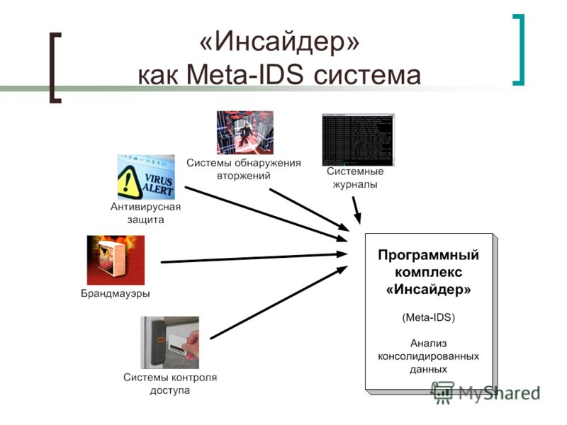 «Инсайдер» как Meta-IDS система