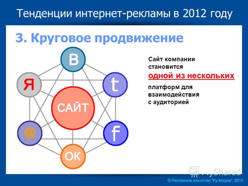 Тенденции интернет-рекламы в 2012 году 3. Круговое продвижение Сайт компании становится одной из нескольких платформ для взаимодействия с аудиторией
