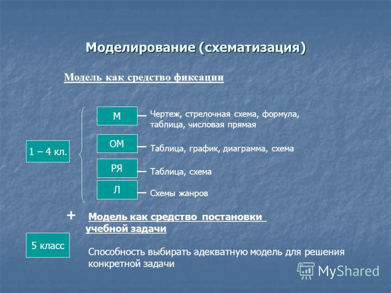 Моделирование (схематизация) Модель как средство фиксации М ОМ РЯ Л Чертеж, стрелочная схема, формула, таблица, числовая прямая Таблица, график, диаграмма, схема Таблица, схема Схемы жанров 1 – 4 кл. Модель как средство постановки учебной задачи 5 кл