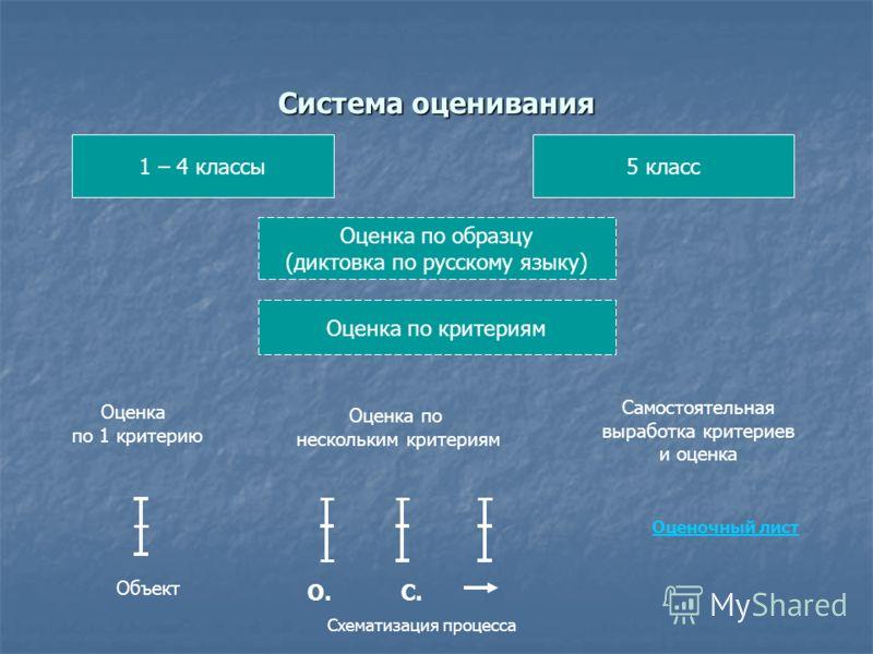 Система оценивания 1 – 4 классы5 класс Оценка по образцу (диктовка по русскому языку) Оценка по критериям Оценка по 1 критерию Оценка по нескольким критериям Самостоятельная выработка критериев и оценка Объект О. С. Схематизация процесса Оценочный ли