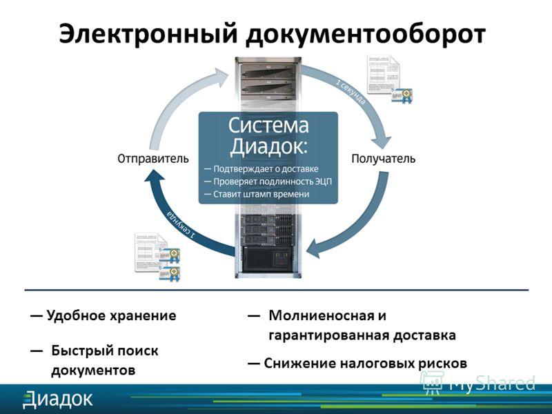 Удобное хранение Электронный документооборот Быстрый поиск документов Молниеносная и гарантированная доставка Снижение налоговых рисков