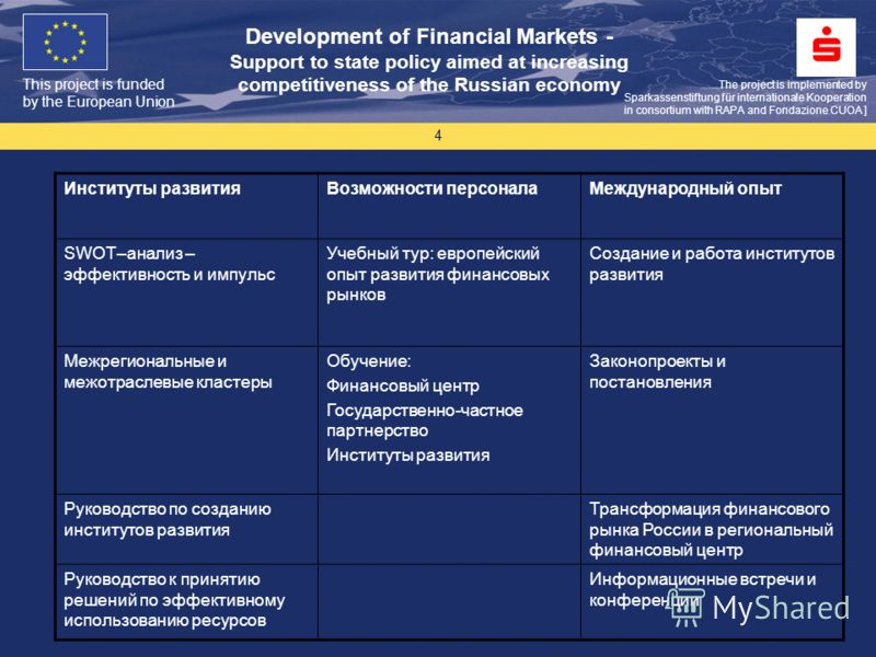 This project is funded by the European Union The project is implemented by Sparkassenstiftung für internationale Kooperation in consortium with RAPA and Fondazione CUOA ] Development of Financial Markets - Support to state policy aimed at increasing