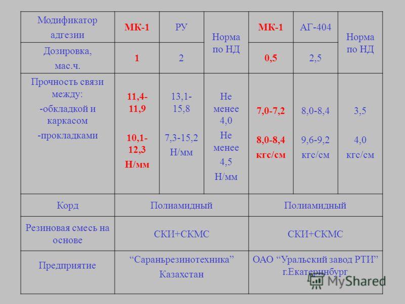 Модификатор адгезии МК-1РУ Норма по НД МК-1АГ-404 Норма по НД Дозировка, мас.ч. 120,52,5 Прочность связи между: -обкладкой и каркасом -прокладками 11,4- 11,9 10,1- 12,3 Н/мм 13,1- 15,8 7,3-15,2 Н/мм Не менее 4,0 Не менее 4,5 Н/мм 7,0-7,2 8,0-8,4 кгс/