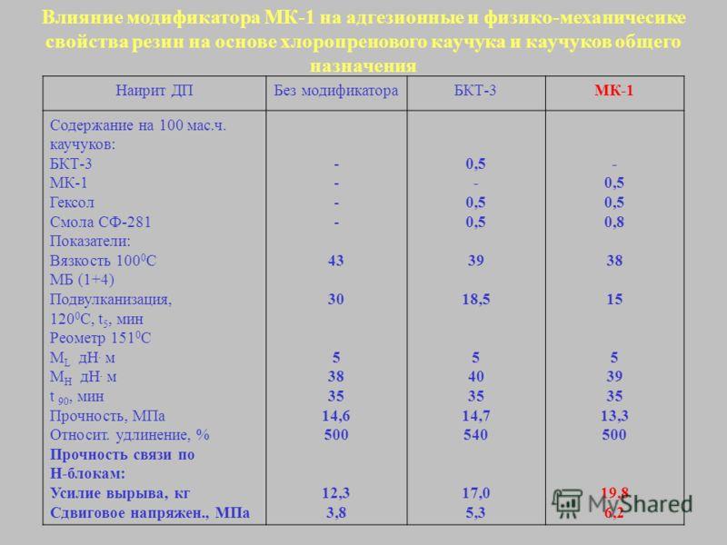 Влияние модификатора МК-1 на адгезионные и физико-механичесике свойства резин на основе хлоропренового каучука и каучуков общего назначения Наирит ДПБез модификатораБКТ-3МК-1 Содержание на 100 мас.ч. каучуков: БКТ-3 МК-1 Гексол Смола СФ-281 Показател