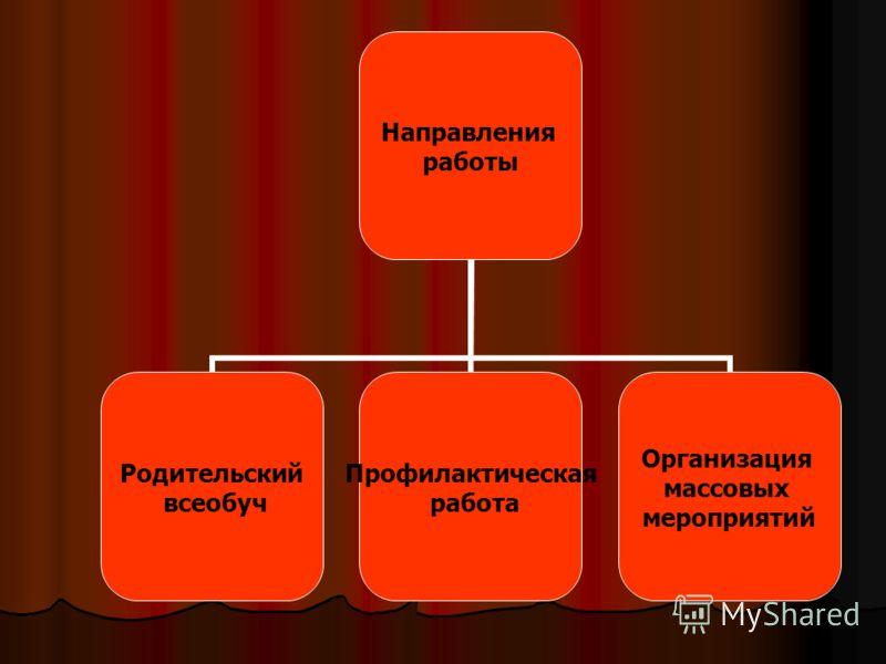 Направления работы Родительский всеобуч Профилактическая работа Организация массовых мероприятий