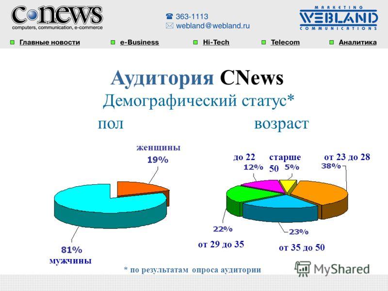 Аудитория CNews Демографический статус* пол возраст мужчины женщины от 35 до 50 от 29 до 35 от 23 до 28до 22старше 50 * по результатам опроса аудитории