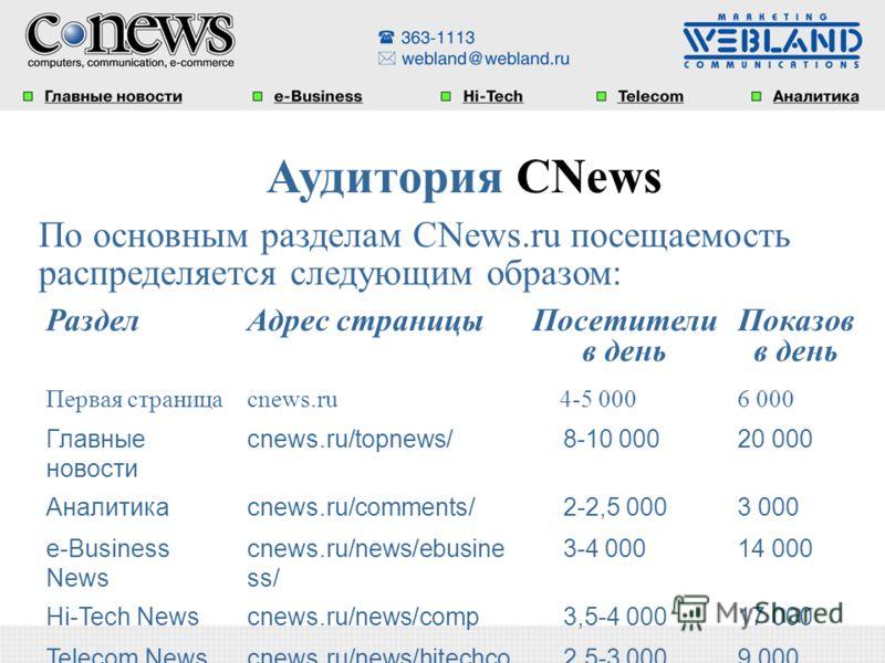 По основным разделам CNews.ru посещаемость распределяется следующим образом: РазделАдрес страницы Посетители в день Показов в день Первая страницаcnews.ru 4-5 0006 000 Главные новости cnews.ru/topnews/ 8-10 00020 000 Аналитикаcnews.ru/comments/ 2-2,5
