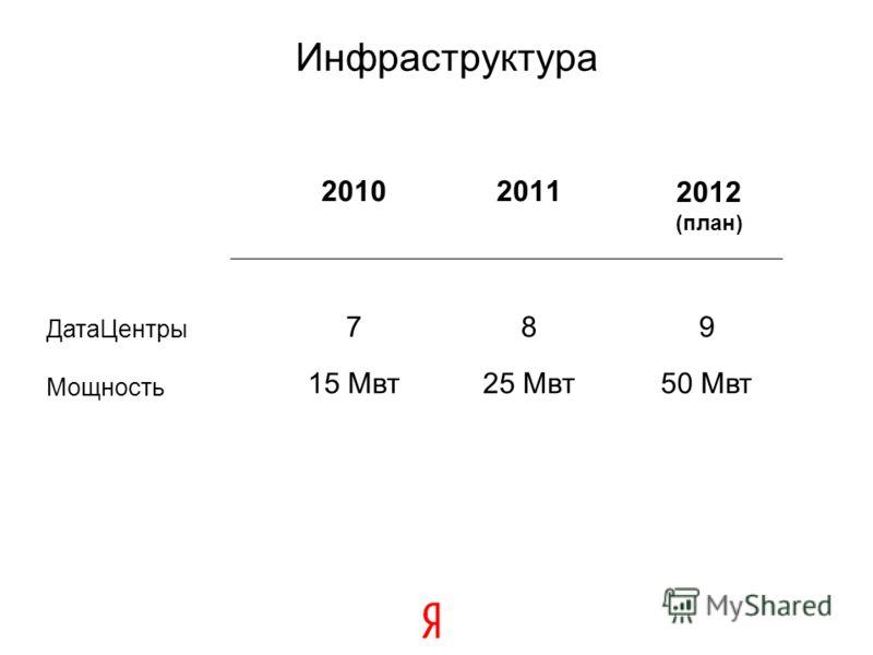 Инфраструктура 2010 7 15 Мвт 2011 8 25 Мвт ДатаЦентры Мощность 2012 (план) 9 50 Мвт
