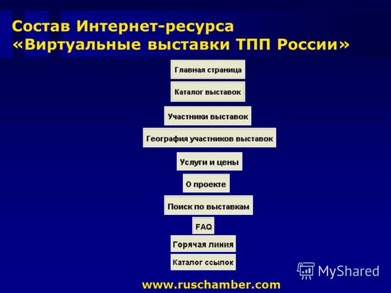 Состав Интернет-ресурса «Виртуальные выставки ТПП России» www.ruschamber.com