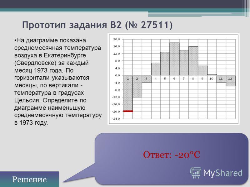Прототип задания B2 ( 27511) На диаграмме показана среднемесячная температура воздуха в Екатеринбурге (Свердловске) за каждый месяц 1973 года. По горизонтали указываются месяцы, по вертикали - температура в градусах Цельсия. Определите по диаграмме н