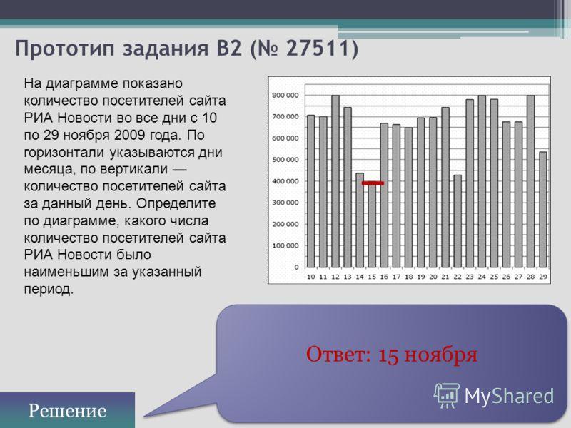 Прототип задания B2 ( 27511) Ответ: 15 ноября Решение На диаграмме показано количество посетителей сайта РИА Новости во все дни с 10 по 29 ноября 2009 года. По горизонтали указываются дни месяца, по вертикали количество посетителей сайта за данный де