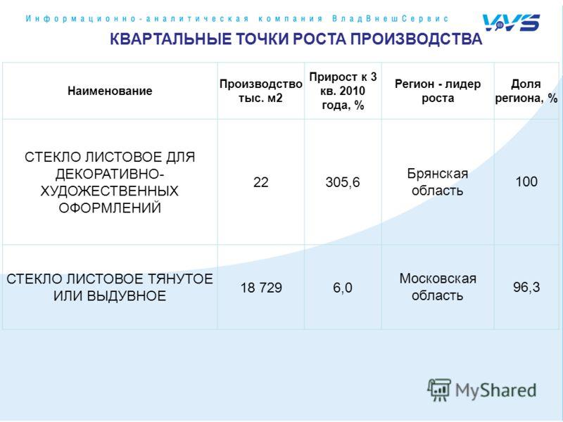 КВАРТАЛЬНЫЕ ТОЧКИ РОСТА ПРОИЗВОДСТВА Наименование Производство тыс. м2 Прирост к 3 кв. 2010 года, % Регион - лидер роста Доля региона, % CТЕКЛО ЛИСТОВОЕ ДЛЯ ДЕКОРАТИВНО- ХУДОЖЕСТВЕННЫХ ОФОРМЛЕНИЙ 22305,6 Брянская область 100 СТЕКЛО ЛИСТОВОЕ ТЯНУТОЕ И