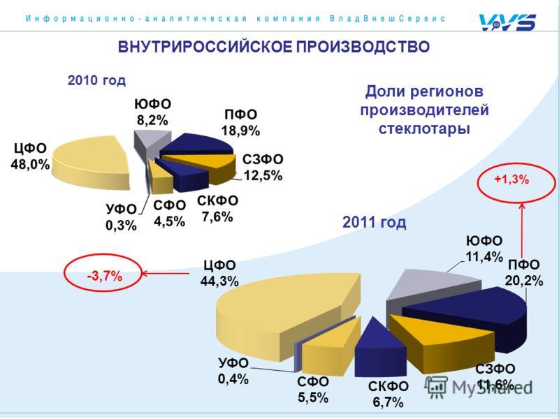 Доли регионов производителей стеклотары 2010 год 2011 год -3,7%