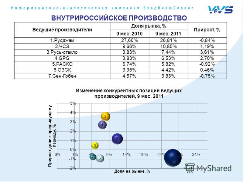 ВНУТРИРОССИЙСКОЕ ПРОИЗВОДСТВО Ведущие производители Доля рынка, % Прирост, % 9 мес. 20109 мес. 2011 1.Русджам27,66%26,81%-0,84% 2.ЧСЗ9,66%10,85%1,19% 3.Русь-стекло3,83%7,44%3,61% 4.GPG3,83%6,53%2,70% 5.РАСКО6,74%5,82%-0,92% 6.ОЗСК3,95%4,42%0,46% 7.Се