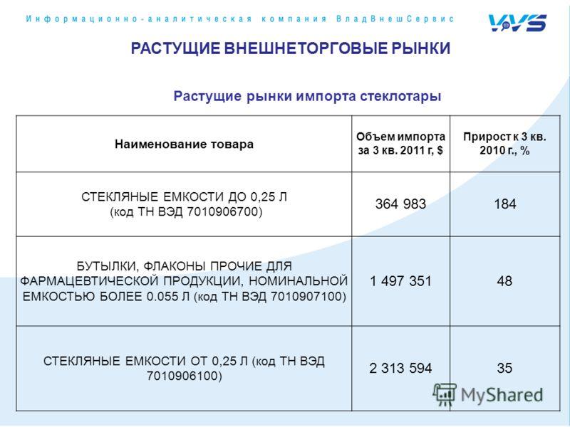 РАСТУЩИЕ ВНЕШНЕТОРГОВЫЕ РЫНКИ Наименование товара Объем импорта за 3 кв. 2011 г, $ Прирост к 3 кв. 2010 г., % СТЕКЛЯНЫЕ ЕМКОСТИ ДО 0,25 Л (код ТН ВЭД 7010906700) 364 983184 БУТЫЛКИ, ФЛАКОНЫ ПРОЧИЕ ДЛЯ ФАРМАЦЕВТИЧЕСКОЙ ПРОДУКЦИИ, НОМИНАЛЬНОЙ ЕМКОСТЬЮ