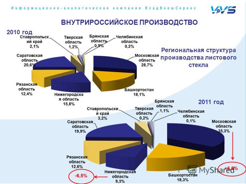2011 год 2010 год ВНУТРИРОССИЙСКОЕ ПРОИЗВОДСТВО Региональная структура производства листового стекла