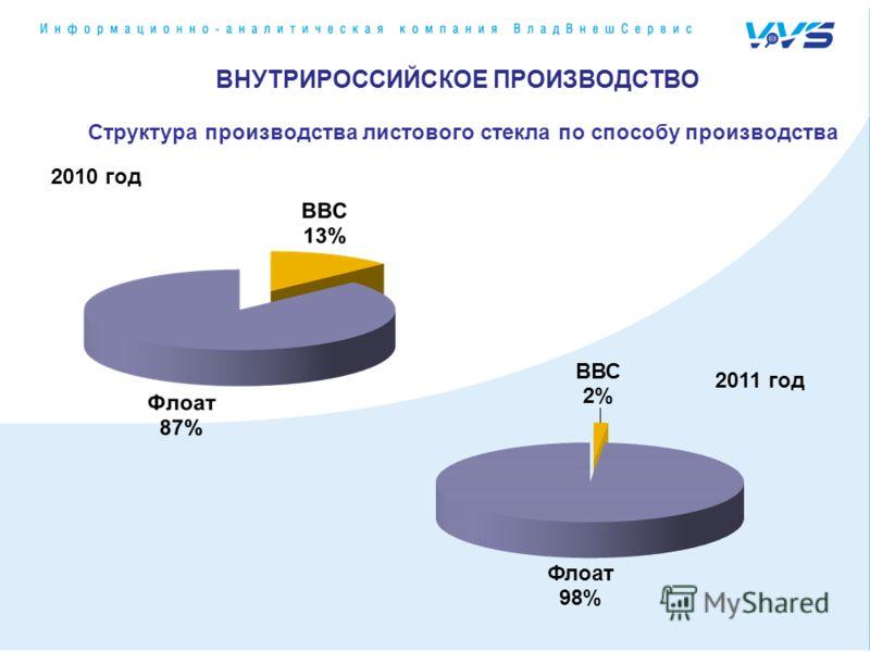 2010 год 2011 год ВНУТРИРОССИЙСКОЕ ПРОИЗВОДСТВО Структура производства листового стекла по способу производства