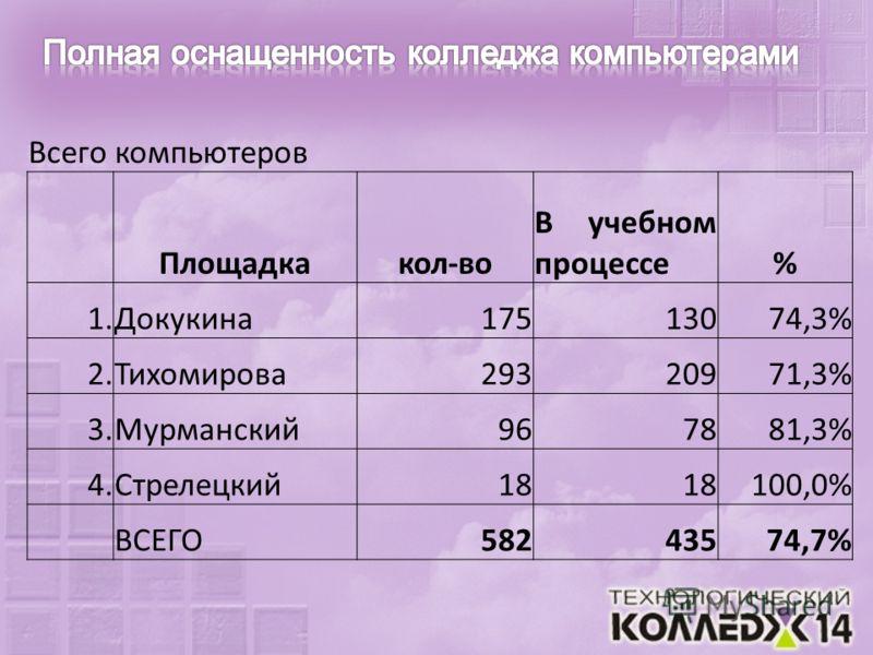 Всего компьютеров Площадкакол-во В учебном процессе% 1.Докукина17513074,3% 2.Тихомирова29320971,3% 3.Мурманский967881,3% 4.Стрелецкий18 100,0% ВСЕГО58243574,7%