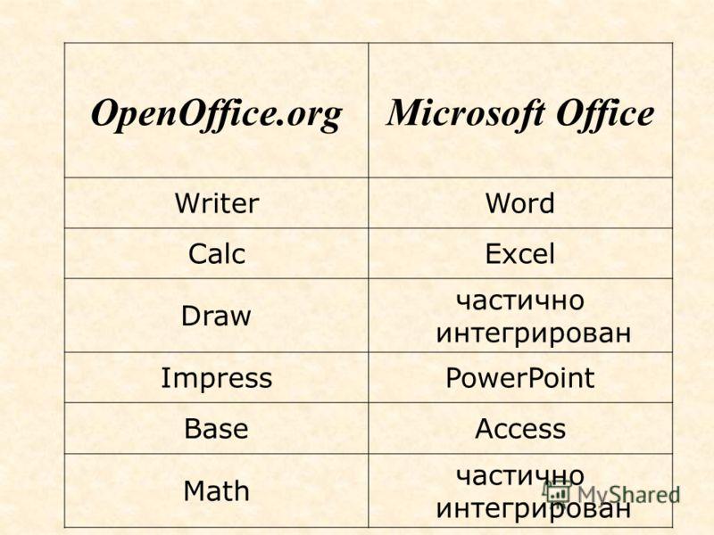 Microsoft Office WriterWord CalcExcel Draw частично интегрирован ImpressPowerPoint BaseAccess Math частично интегрирован