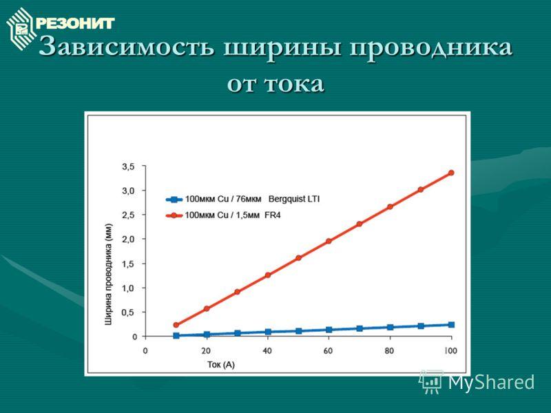 Зависимость ширины проводника от тока