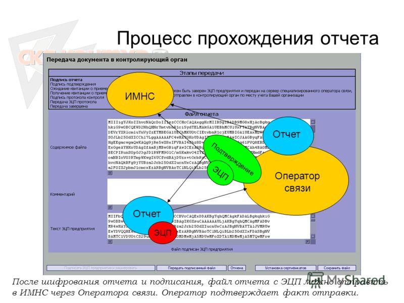 Процесс прохождения отчета Отчет ЭЦП Оператор связи Отчет ИМНС Подтверждение ЭЦП После шифрования отчета и подписания, файл отчета с ЭЦП можно отправить в ИМНС через Оператора связи. Оператор подтверждает факт отправки.