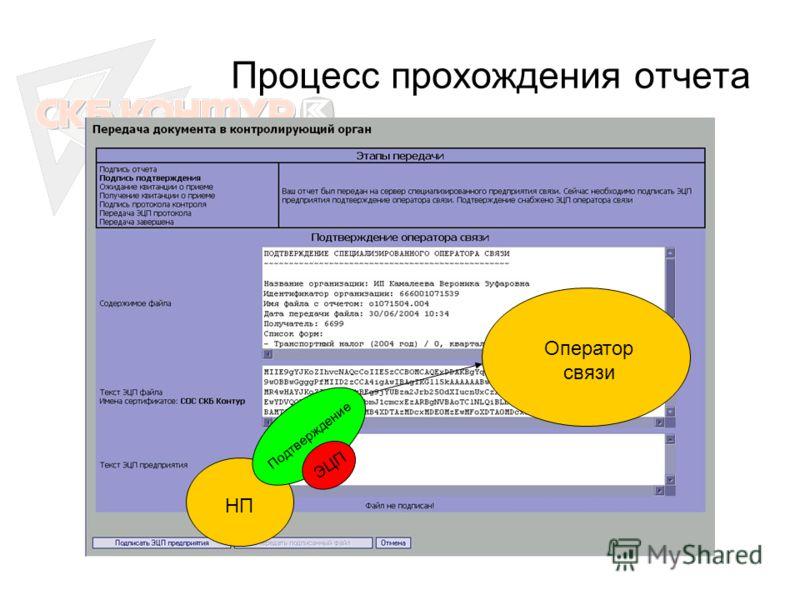 Процесс прохождения отчета НП Подтверждение Оператор связи ЭЦП