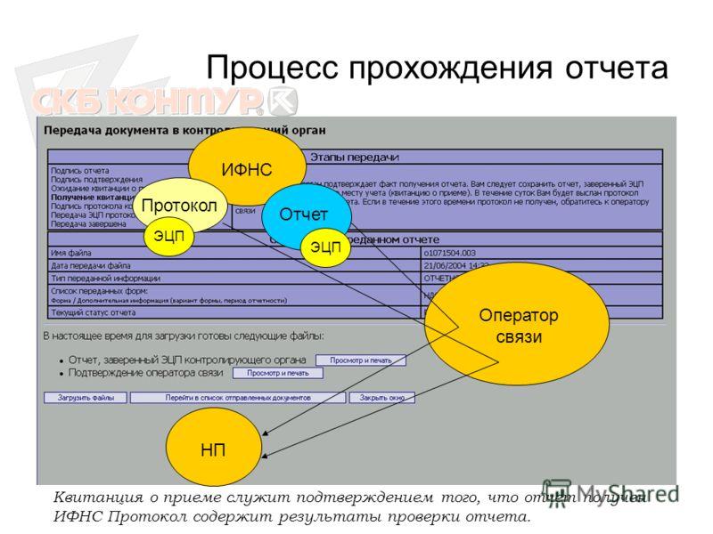 Процесс прохождения отчета ИФНС Оператор связи НП Отчет ЭЦП Протокол ЭЦП Квитанция о приеме служит подтверждением того, что отчет получен ИФНС Протокол содержит результаты проверки отчета.