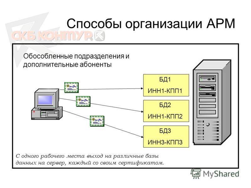 Способы организации АРМ БД1 ИНН1-КПП1 БД2 ИНН1-КПП2 БД3 ИНН3-КПП3 Обособленные подразделения и дополнительные абоненты С одного рабочего места выход на различные базы данных на сервер, каждый со своим сертификатом.