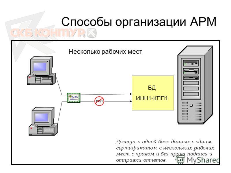 Способы организации АРМ БД ИНН1-КПП1 Несколько рабочих мест Доступ к одной базе данных с одним сертификатом с нескольких рабочих мест с правом и без права подписи и отправки отчетов.
