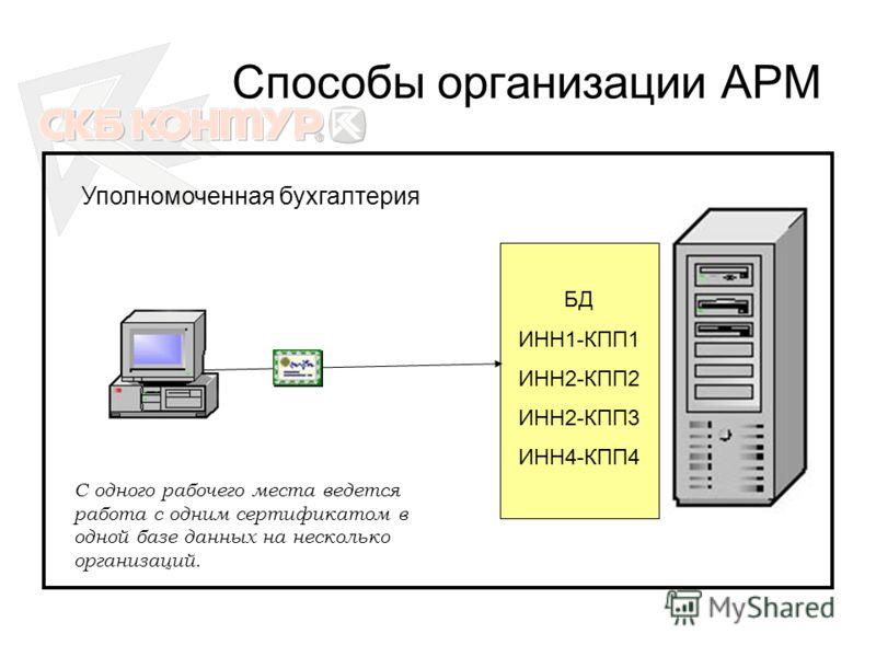 Способы организации АРМ БД ИНН1-КПП1 ИНН2-КПП2 ИНН2-КПП3 ИНН4-КПП4 Уполномоченная бухгалтерия С одного рабочего места ведется работа с одним сертификатом в одной базе данных на несколько организаций.