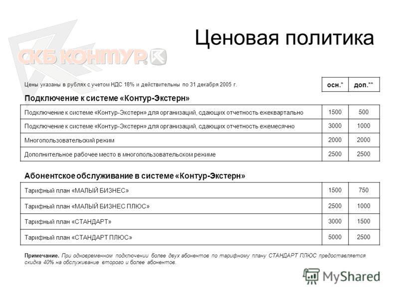 Ценовая политика Цены указаны в рублях с учетом НДС 18% и действительны по 31 декабря 2005 г. осн.*доп.** Подключение к системе «Контур-Экстерн» Подключение к системе «Контур-Экстерн» для организаций, сдающих отчетность ежеквартально1500500 Подключен