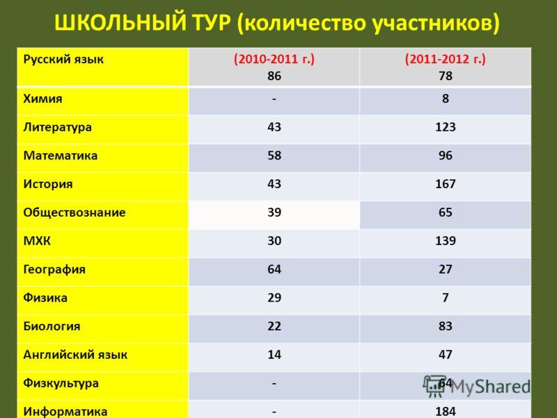 ШКОЛЬНЫЙ ТУР (количество участников) Русский язык(2010-2011 г.) 86 (2011-2012 г.) 78 Химия-8 Литература43123 Математика5896 История43167 Обществознание3965 МХК30139 География6427 Физика297 Биология2283 Английский язык1447 Физкультура-64 Информатика-1