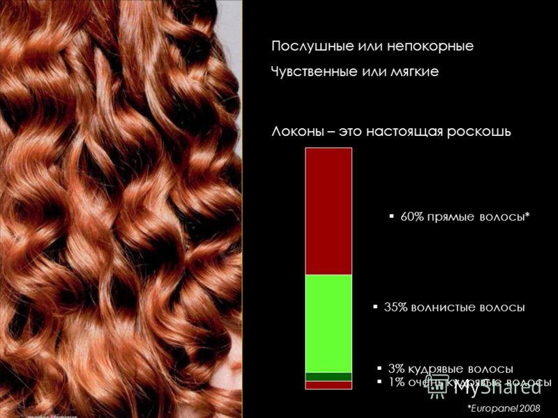 Послушные или непокорные Чувственные или мягкие Локоны – это настоящая роскошь 60% прямые волосы* 35% волнистые волосы 3% кудрявые волосы 1% очень кудрявые волосы *Europanel 2008