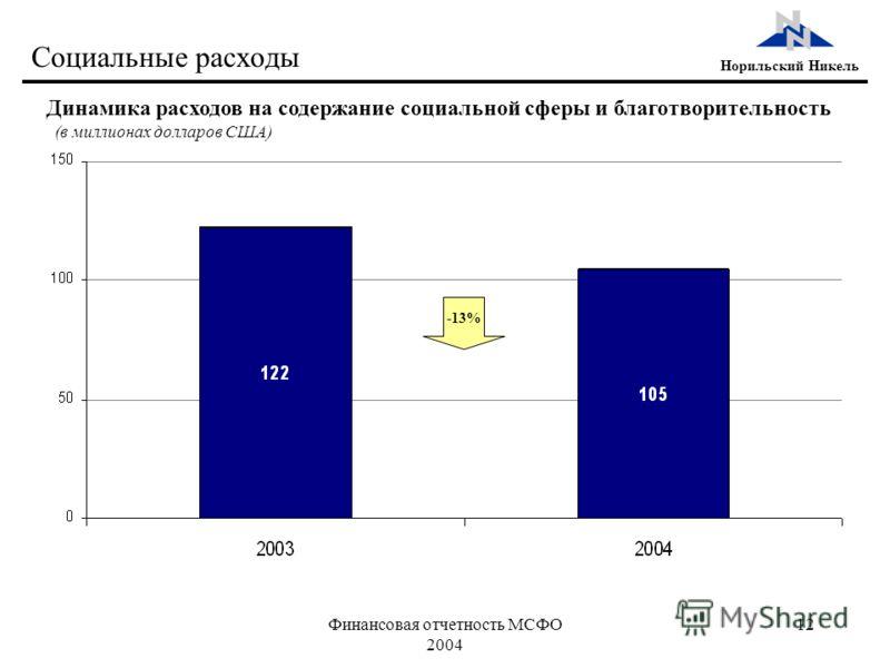Финансовая отчетность МСФО 2004 12 Норильский Никель Социальные расходы Динамика расходов на содержание социальной сферы и благотворительность -13% (в миллионах долларов США)