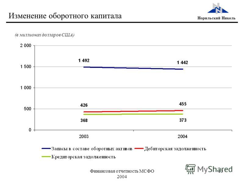 Финансовая отчетность МСФО 2004 13 Норильский Никель Изменение оборотного капитала (в миллионах долларов США)