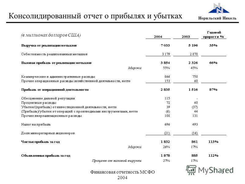 Финансовая отчетность МСФО 2004 3 Норильский Никель Консолидированный отчет о прибылях и убытках (в миллионах долларов США)