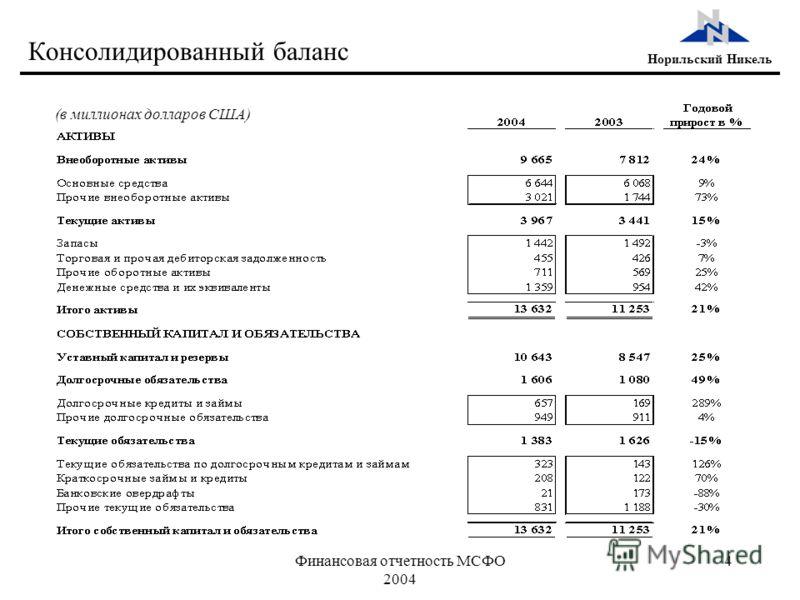 Финансовая отчетность МСФО 2004 4 Норильский Никель Консолидированный баланс (в миллионах долларов США)