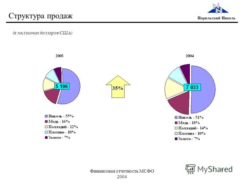 Финансовая отчетность МСФО 2004 7 Норильский Никель Структура продаж 35% (в миллионах долларов США)