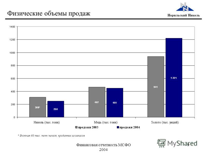 Финансовая отчетность МСФО 2004 9 Норильский Никель Физические объемы продаж * Включая 60 тыс. тонн никеля, проданных из запасов