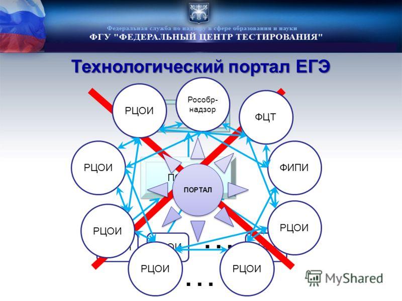 Технологический портал ЕГЭ ПОРТАЛ РЦОИ … ФЦТ … ПОРТАЛ РЦОИ ФИПИ Рособр- надзор