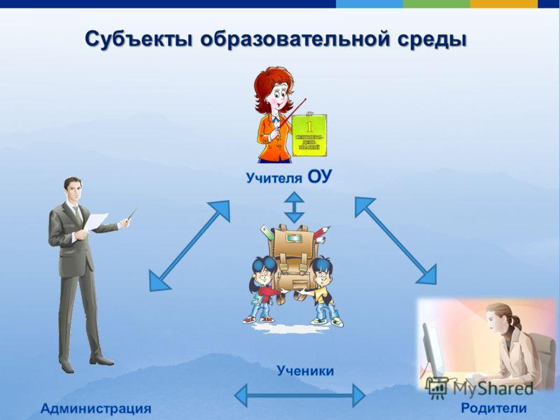 Субъекты образовательной среды